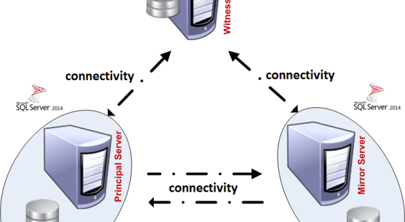 How To Implement Database Mirroring Fard Solutions